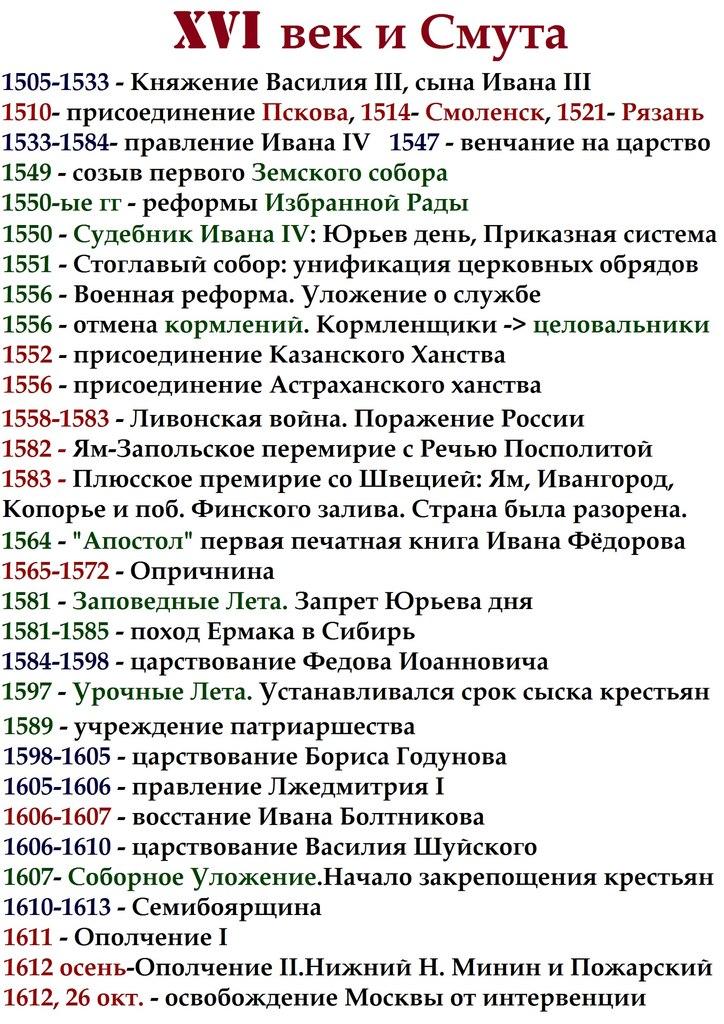 все даты по истории россии 13-15 век шпаргалки